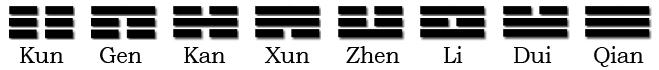 all trigrams named