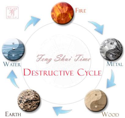fstdestructive cycle