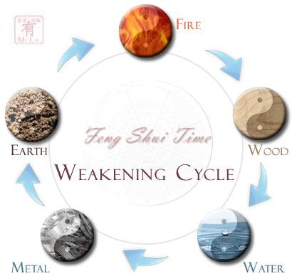 fstweakening cycle