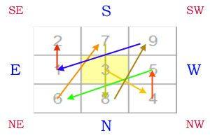 lo shu plus3 direction