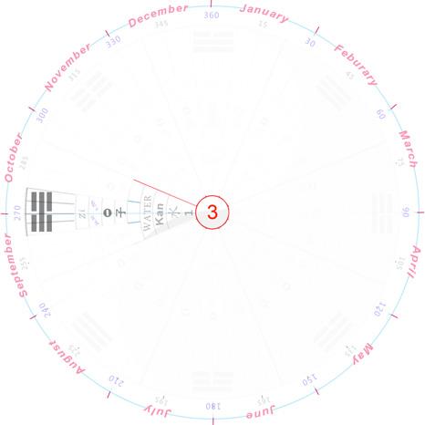 period 3 compass myles nov